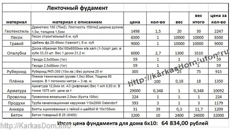 Описание: При кажущейся ошибке в цене фундамента для каркасного дома 6х10, цена его действительно составляет всего 65 т. р. с учётом того что этот фундамент